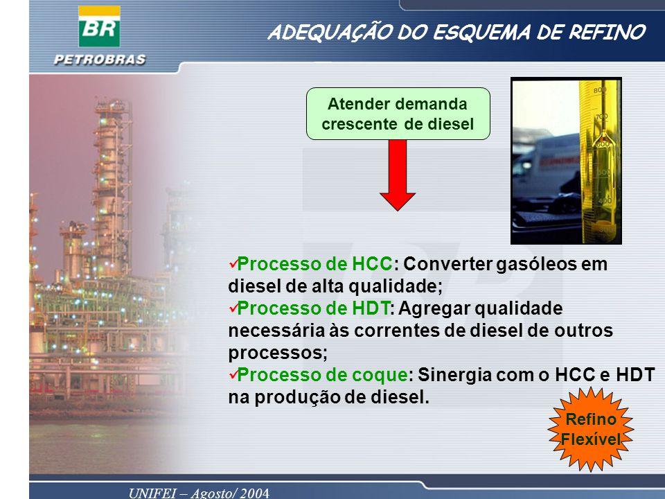 UNIFEI – Agosto/ 2004 ADEQUAÇÃO DO ESQUEMA DE REFINO Atender demanda crescente de diesel Processo de HCC: Converter gasóleos em diesel de alta qualidade; Processo de HDT: Agregar qualidade necessária às correntes de diesel de outros processos; Processo de coque: Sinergia com o HCC e HDT na produção de diesel.