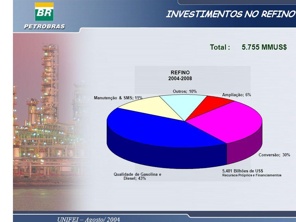 UNIFEI – Agosto/ 2004 INVESTIMENTOS NO REFINO Total : 5.755 MMUS$ REFINO 2004-2008 Manutenção & SMS; 11% Outros; 10% Ampliação; 6% Conversão; 30% Qualidade de Gasolina e Diesel; 43% 5,481 Bilhões de US$ Recursos Próprios e Financiamentos