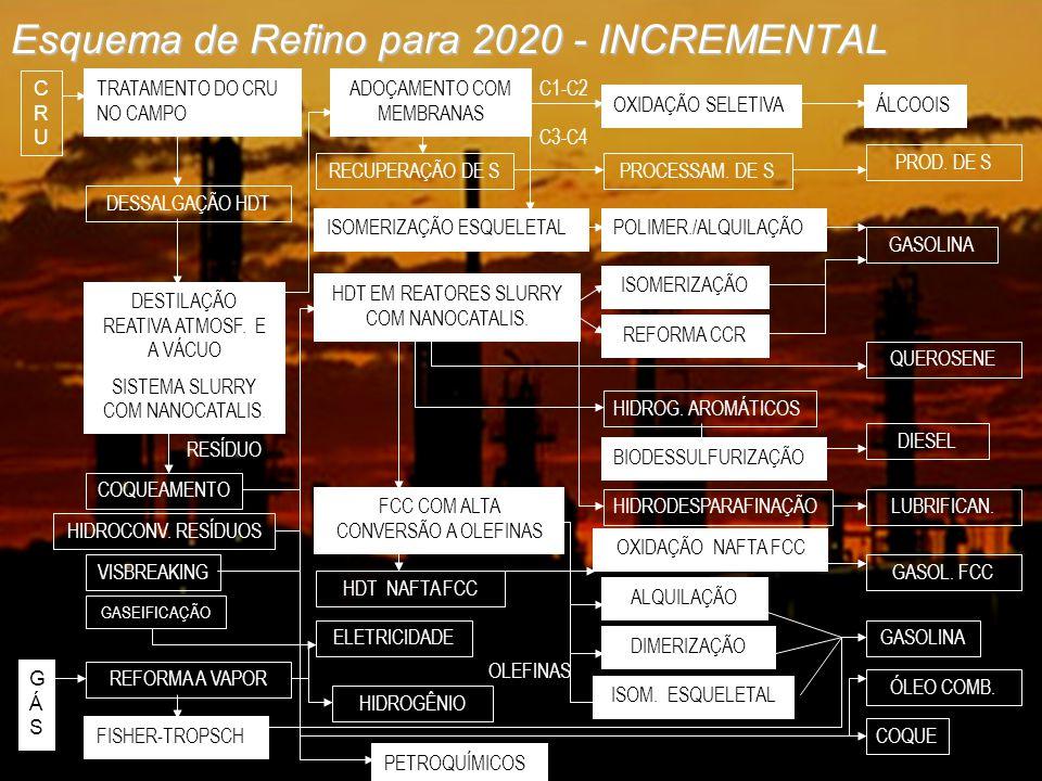 UNIFEI – Agosto/ 2004 Esquema de Refino para 2020 - INCREMENTAL CRUCRU DESSALGAÇÃO HDT DESTILAÇÃO REATIVA ATMOSF. E A VÁCUO SISTEMA SLURRY COM NANOCAT