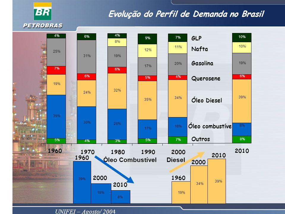 UNIFEI – Agosto/ 2004 Evolução do Perfil de Demanda no Brasil 39% 30% 28% 17% 19% 24% 32% 35% 7% 25% 31%19% 17% 8% 12% 9% 5% 6% 4% 6% 18% 34% 20% 11% 4% 7% 5% 3% 5% 4% 1960 1970198019902000 Óleo combustível Óleo Diesel Querosene Gasolina Nafta GLP Outros 8% 39% 19% 10% 6% 10% 8% 2010 39% 18% 8% 19% 34% 39% DieselÓleo Combustível 1960 2000 2010