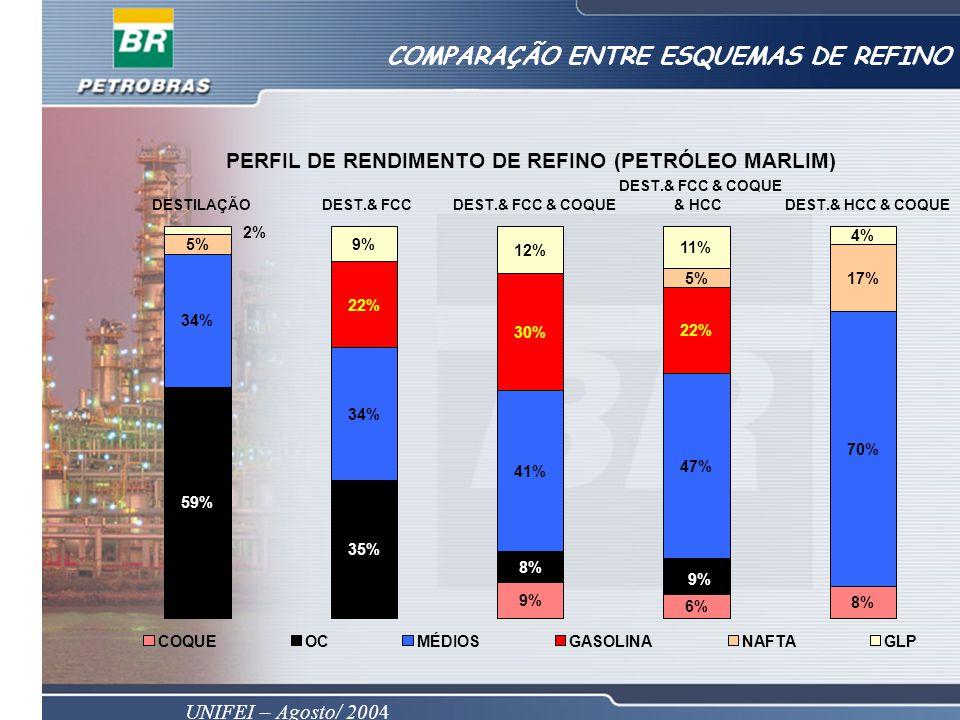 UNIFEI – Agosto/ 2004 COMPARAÇÃO ENTRE ESQUEMAS DE REFINO 34% 5% 59% 2% DESTILAÇÃO PERFIL DE RENDIMENTO DE REFINO (PETRÓLEO MARLIM) 35% 34% 22% 9% DEST.& FCC 9% 8% 41% 30% 12% DEST.& FCC & COQUE 9% 6% 47% 5% 11% 9% 22% DEST.& FCC & COQUE & HCC 8% 70% 17% 4% DEST.& HCC & COQUE COQUEOCMÉDIOSGASOLINANAFTAGLP