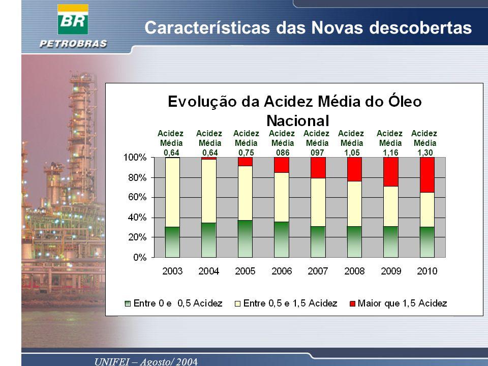 UNIFEI – Agosto/ 2004 Características das Novas descobertas Acidez Média 0,64 Acidez Média 0,64 Acidez Média 0,75 Acidez Média 086 Acidez Média 097 Ac