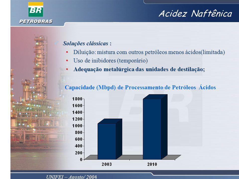UNIFEI – Agosto/ 2004 Acidez Naftênica Soluções clássicas : Soluções clássicas : Diluição: mistura com outros petróleos menos ácidos(limitada)Diluição
