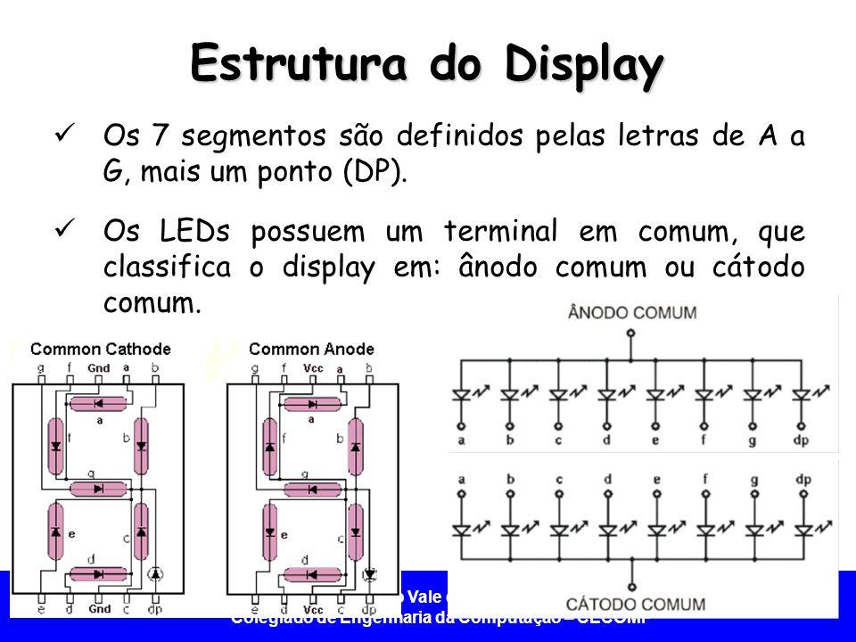 Universidade Federal do Vale do São Francisco - UNIVASF Colegiado de Engenharia da Computação – CECOMP Exibição Alfanumérica Conecta 7 ou 8 pinos do PIC para controlar cada LED do display.