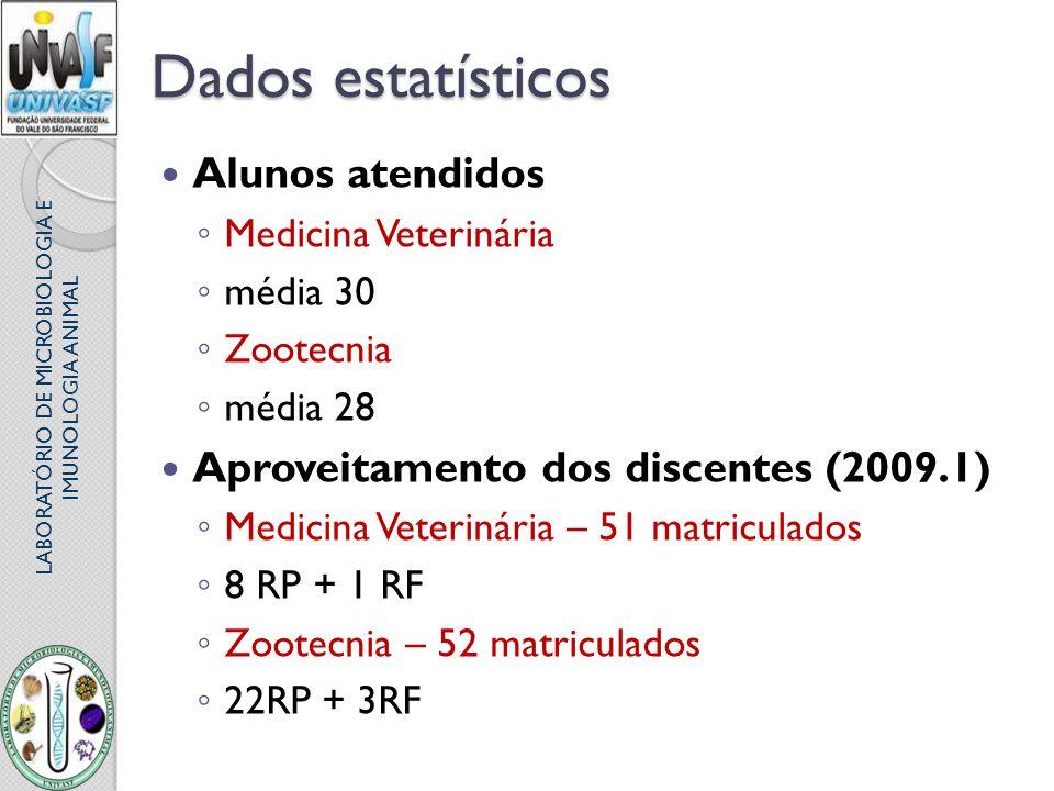 Dados estatísticos Alunos atendidos Medicina Veterinária média 30 Zootecnia média 28 Aproveitamento dos discentes (2009.1) Medicina Veterinária – 51 m
