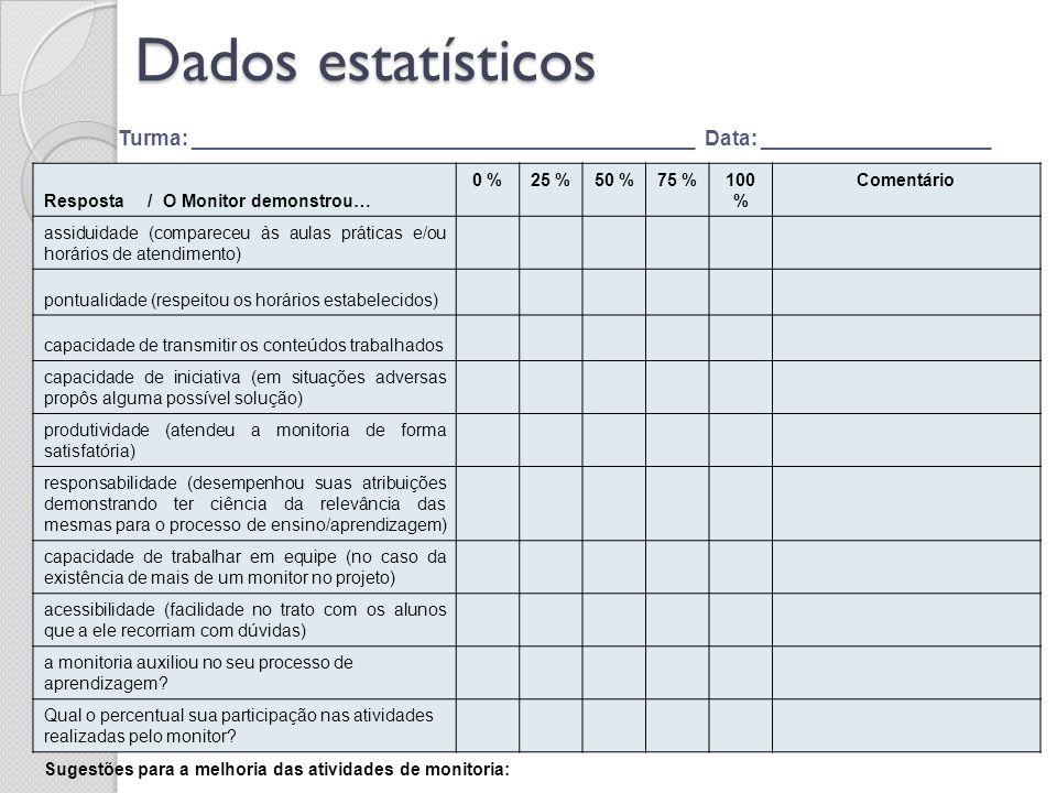 Dados estatísticos Resposta / O Monitor demonstrou… 0 %25 %50 %75 %100 % Comentário assiduidade (compareceu às aulas práticas e/ou horários de atendim
