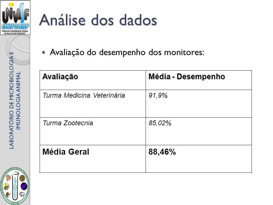 LABORATÓRIO DE MICROBIOLOGIA E IMUNOLOGIA ANIMAL Análise dos dados Avaliação do desempenho dos monitores:Avaliação Média - Desempenho Turma Medicina V
