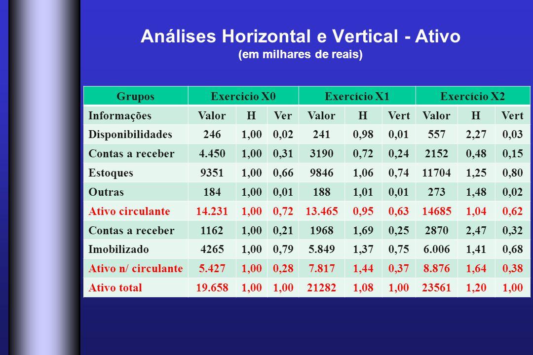 Análises Horizontal e Vertical - Ativo (em milhares de reais) GruposExercicio X0Exercício X1Exercício X2 InformaçõesValorHVerValorHVertValorHVert Disp