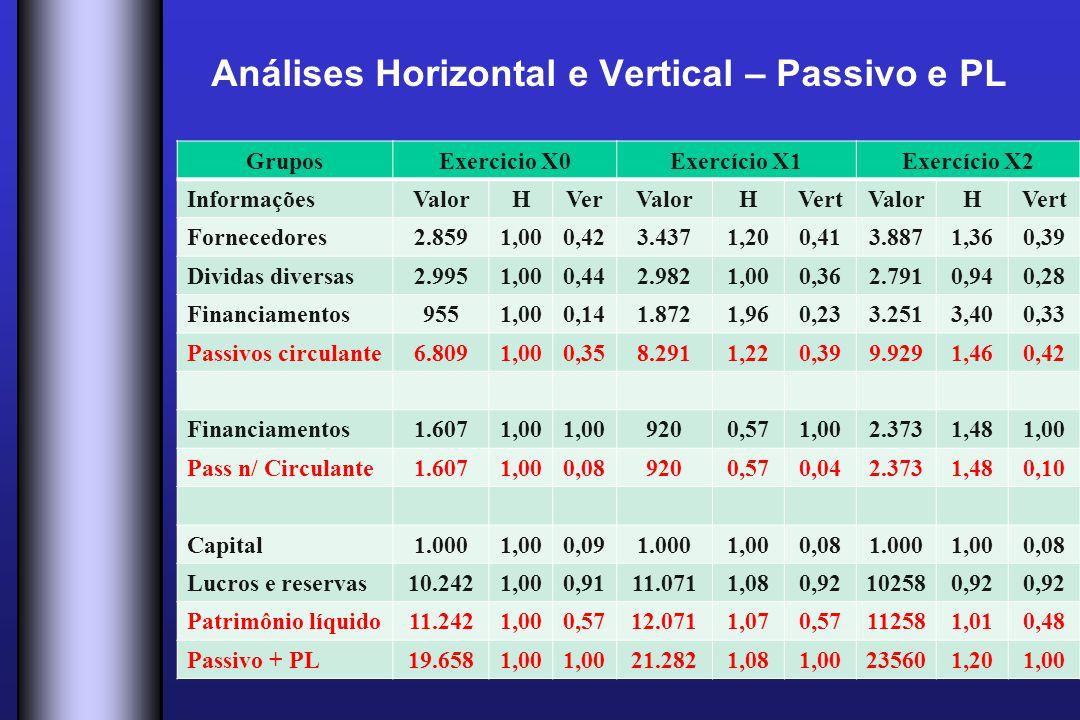 Análises Horizontal e Vertical – Passivo e PL GruposExercicio X0Exercício X1Exercício X2 InformaçõesValorHVerValorHVertValorHVert Fornecedores2.8591,0