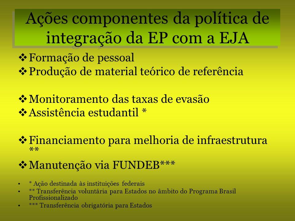 Ações componentes da política de integração da EP com a EJA Formação de pessoal Produção de material teórico de referência Monitoramento das taxas de