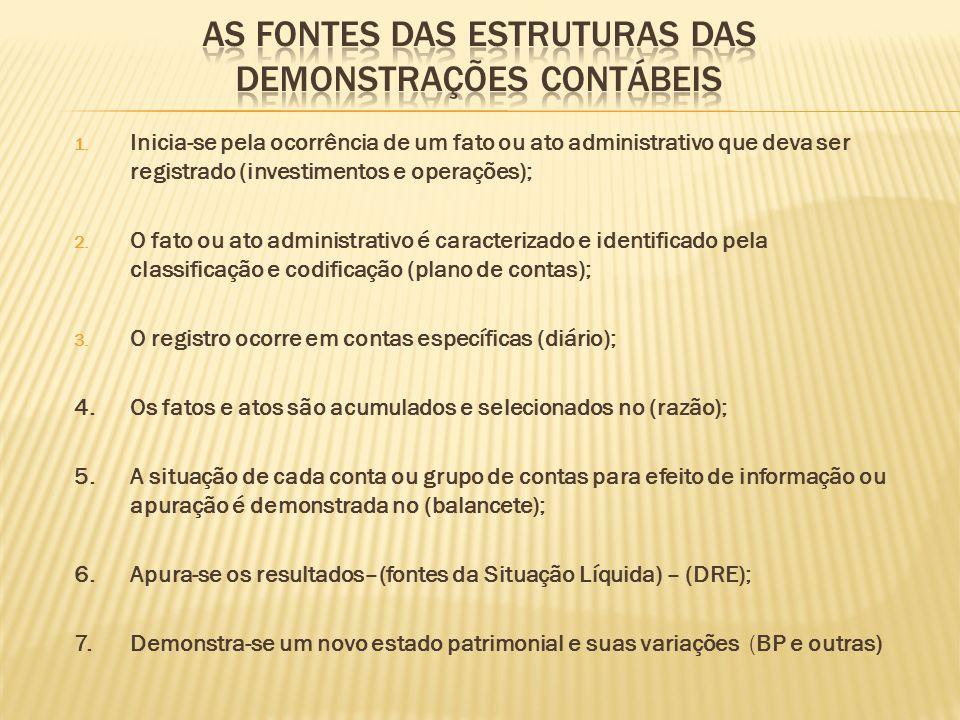 1. Inicia-se pela ocorrência de um fato ou ato administrativo que deva ser registrado (investimentos e operações); 2. O fato ou ato administrativo é c
