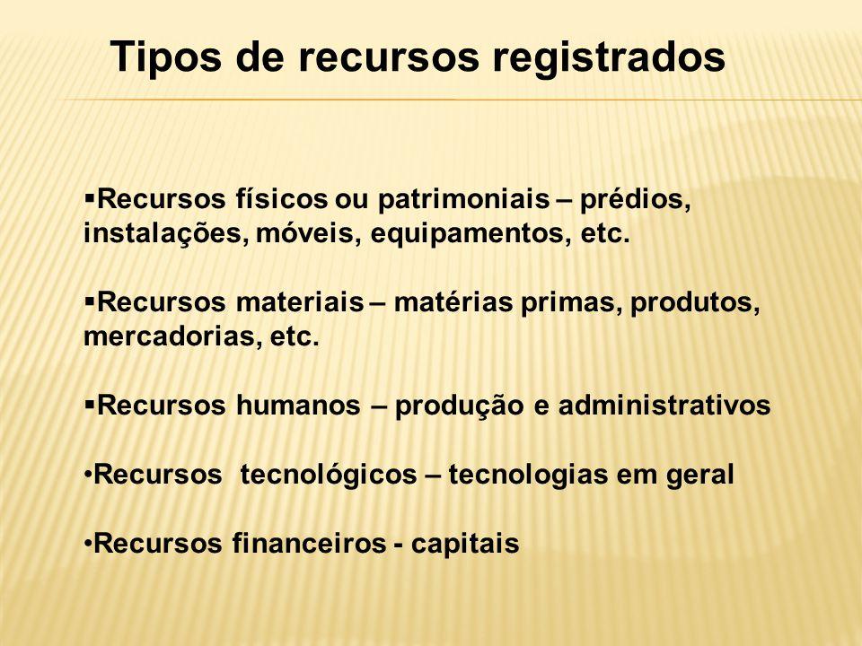 Tipos de recursos registrados Recursos físicos ou patrimoniais – prédios, instalações, móveis, equipamentos, etc. Recursos materiais – matérias primas