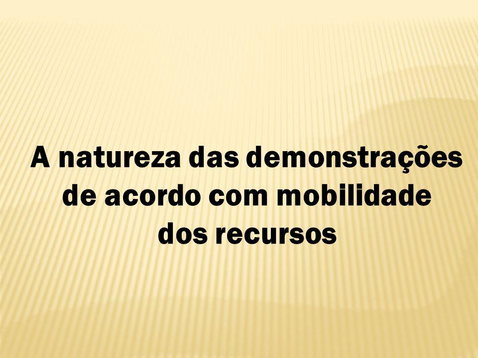 A natureza das demonstrações de acordo com mobilidade dos recursos