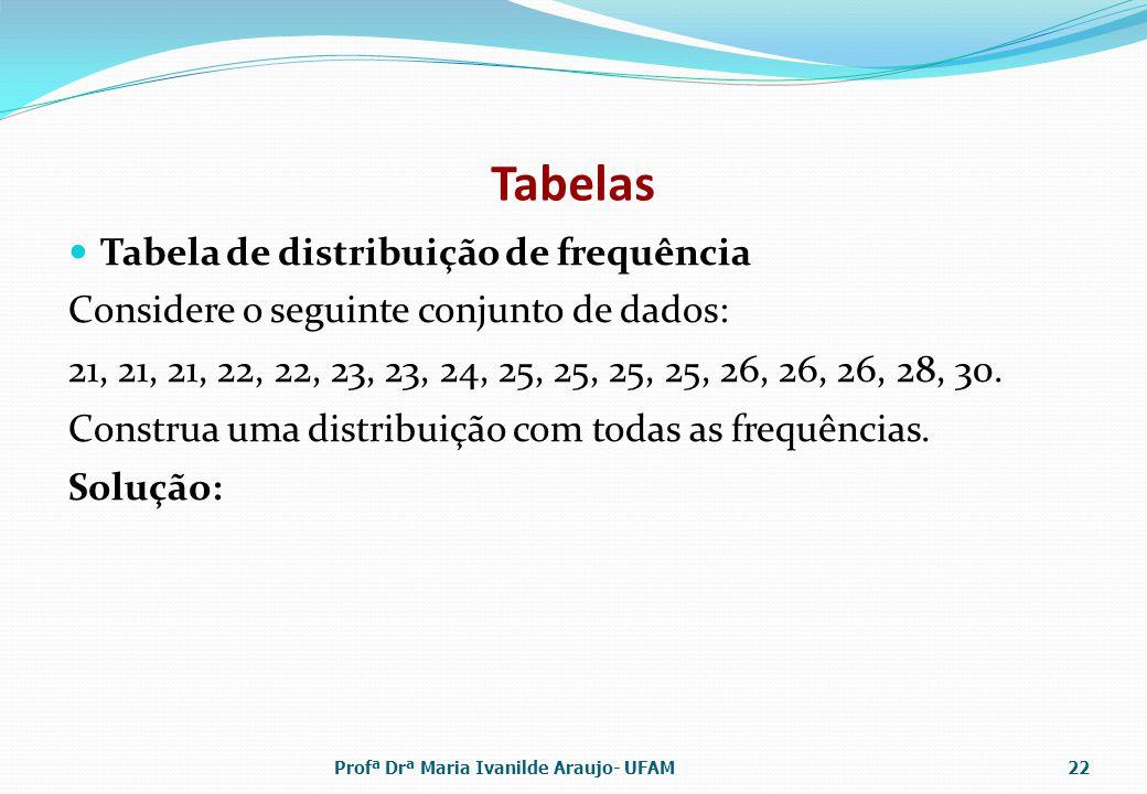 Tabelas Tabela de distribuição de frequência Considere o seguinte conjunto de dados: 21, 21, 21, 22, 22, 23, 23, 24, 25, 25, 25, 25, 26, 26, 26, 28, 30.