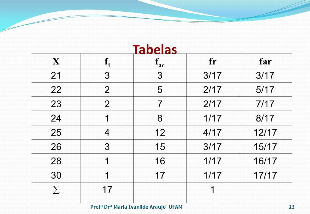 Tabelas Xfifi f ac frfar 21333/17 22252/175/17 23272/177/17 24181/178/17 254124/1712/17 263153/1715/17 281161/1716/17 301171/1717/17 171 Profª Drª Maria Ivanilde Araujo- UFAM23