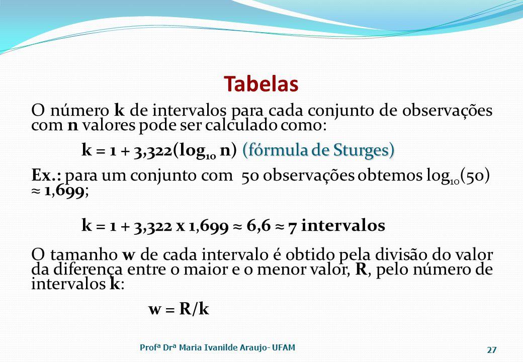 Tabelas O número k de intervalos para cada conjunto de observações com n valores pode ser calculado como: (fórmula de Sturges) k = 1 + 3,322(log 10 n) (fórmula de Sturges) Ex.: para um conjunto com 50 observações obtemos log 10 (50) 1,699; k = 1 + 3,322 x 1,699 6,6 7 intervalos O tamanho w de cada intervalo é obtido pela divisão do valor da diferença entre o maior e o menor valor, R, pelo número de intervalos k: w = R/k Profª Drª Maria Ivanilde Araujo- UFAM 27