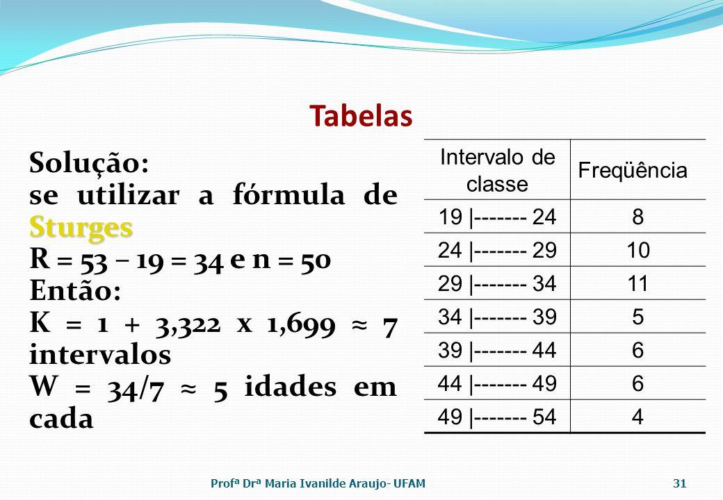 Tabelas Solução: Sturges se utilizar a fórmula de Sturges R = 53 – 19 = 34 e n = 50 Então: K = 1 + 3,322 x 1,699 7 intervalos W = 34/7 5 idades em cada Intervalo de classe Freqüência 19 |------- 248 24 |------- 2910 29 |------- 3411 34 |------- 395 39 |------- 446 44 |------- 496 49 |------- 544 Profª Drª Maria Ivanilde Araujo- UFAM31