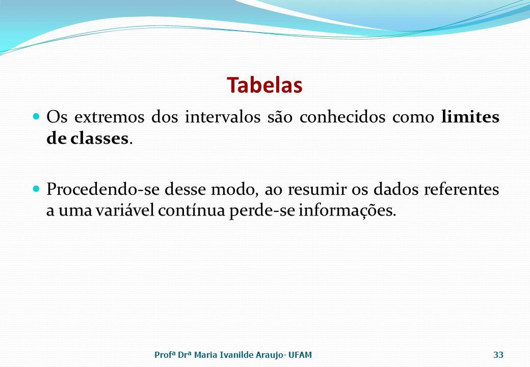 Tabelas Os extremos dos intervalos são conhecidos como limites de classes.