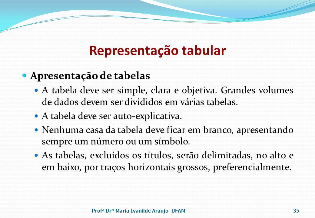 Representação tabular Apresentação de tabelas A tabela deve ser simple, clara e objetiva.