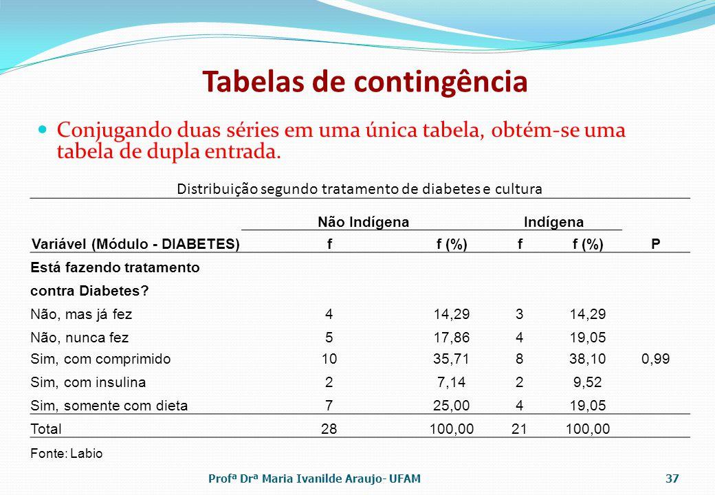 Tabelas de contingência Conjugando duas séries em uma única tabela, obtém-se uma tabela de dupla entrada.
