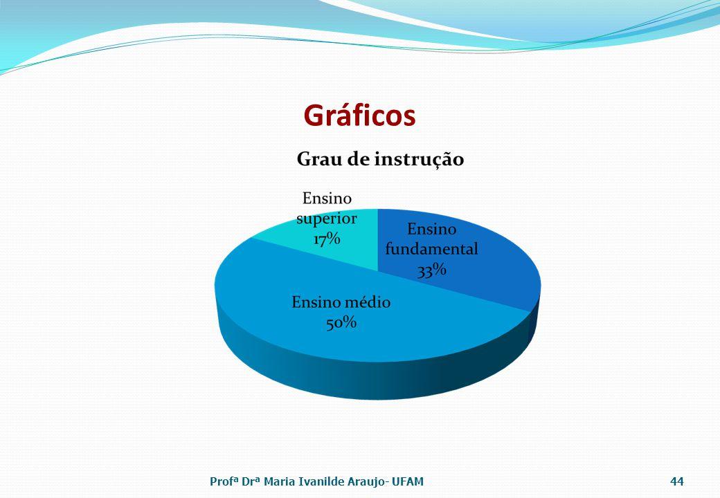 Gráficos Profª Drª Maria Ivanilde Araujo- UFAM44