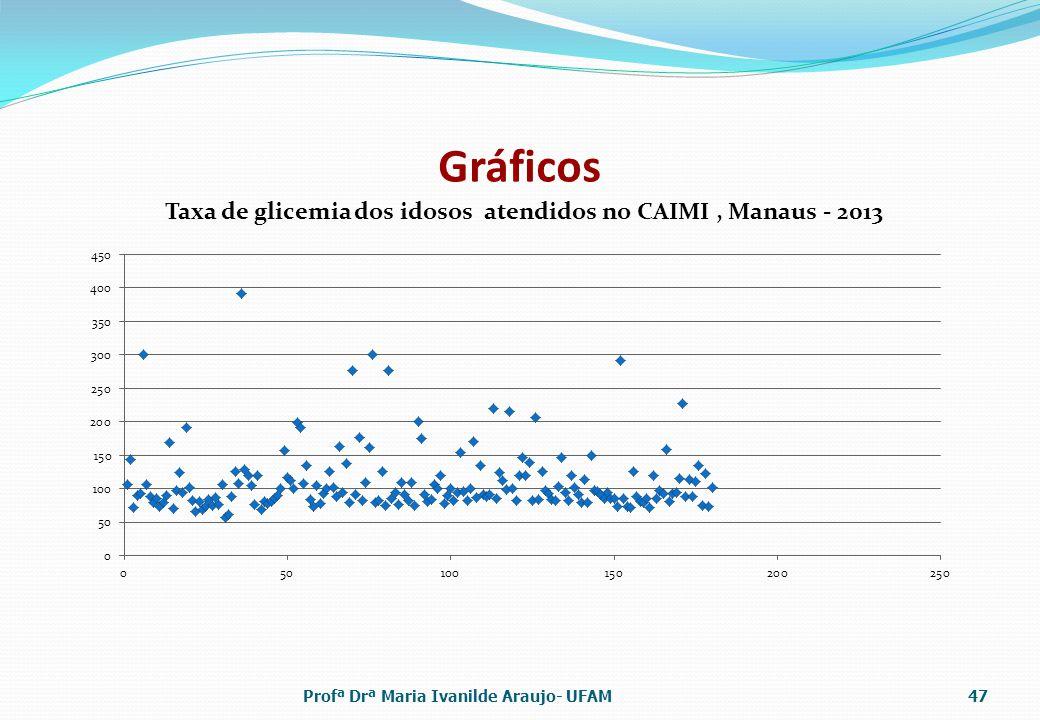 Gráficos Profª Drª Maria Ivanilde Araujo- UFAM47