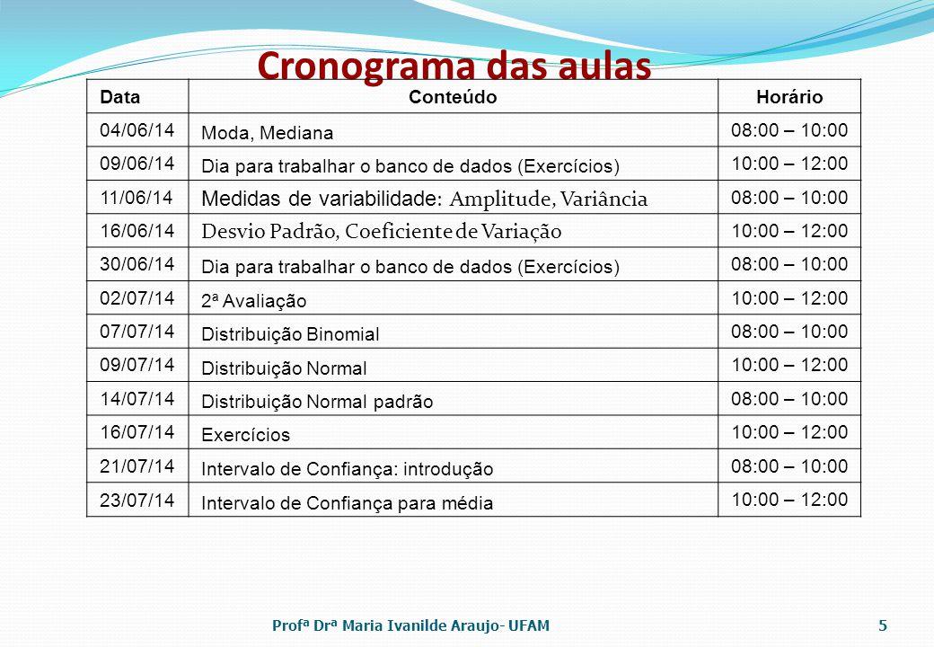 Cronograma das aulas DataConteúdo Horário 04/06/14 Moda, Mediana 08:00 – 10:00 09/06/14 Dia para trabalhar o banco de dados (Exercícios) 10:00 – 12:00 11/06/14 Medidas de variabilidade : Amplitude, Variância 08:00 – 10:00 16/06/14 Desvio Padrão, Coeficiente de Variação 10:00 – 12:00 30/06/14 Dia para trabalhar o banco de dados (Exercícios) 08:00 – 10:00 02/07/14 2ª Avaliação 10:00 – 12:00 07/07/14 Distribuição Binomial 08:00 – 10:00 09/07/14 Distribuição Normal 10:00 – 12:00 14/07/14 Distribuição Normal padrão 08:00 – 10:00 16/07/14 Exercícios 10:00 – 12:00 21/07/14 Intervalo de Confiança: introdução 08:00 – 10:00 23/07/14 Intervalo de Confiança para média 10:00 – 12:00 Profª Drª Maria Ivanilde Araujo- UFAM5