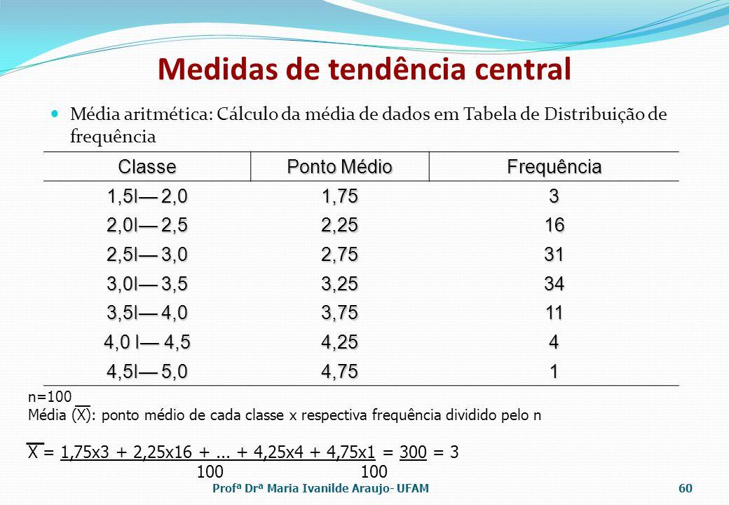 Medidas de tendência central Média aritmética: Cálculo da média de dados em Tabela de Distribuição de frequência Classe Ponto Médio Frequência 1,5Ι 2,0 1,753 2,0Ι 2,5 2,2516 2,5Ι 3,0 2,7531 3,0Ι 3,5 3,2534 3,5Ι 4,0 3,7511 4,0 Ι 4,5 4,254 4,5Ι 5,0 4,751 n=100 Média (X): ponto médio de cada classe x respectiva frequência dividido pelo n X = 1,75x3 + 2,25x16 +...