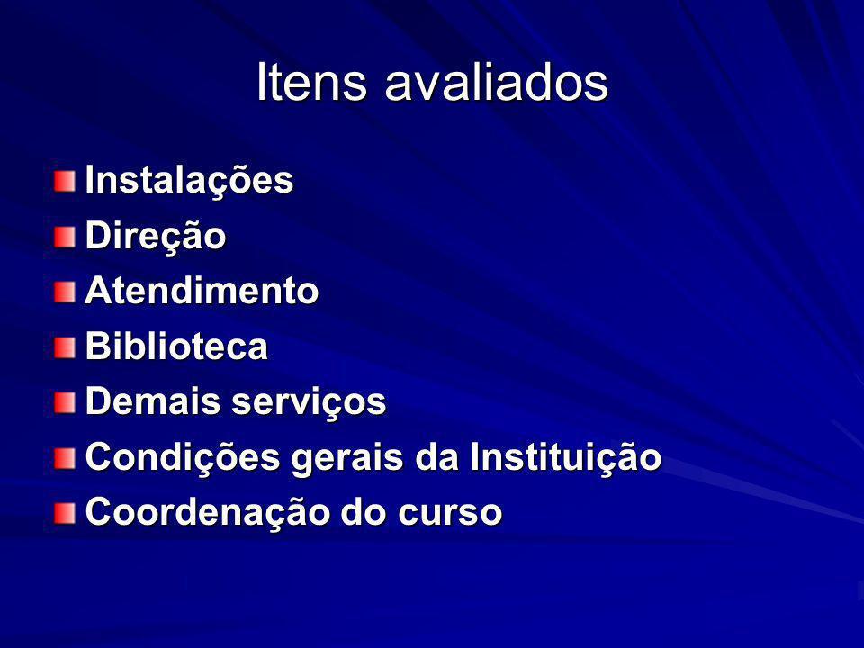 Itens avaliados InstalaçõesDireçãoAtendimentoBiblioteca Demais serviços Condições gerais da Instituição Coordenação do curso