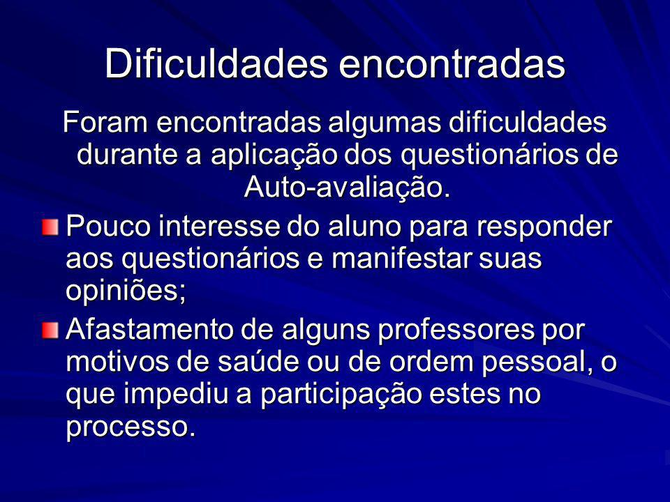 Dificuldades encontradas Foram encontradas algumas dificuldades durante a aplicação dos questionários de Auto-avaliação. Pouco interesse do aluno para
