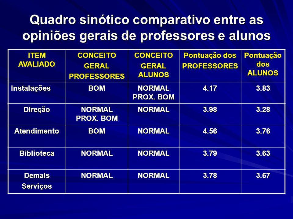 Quadro sinótico comparativo entre as opiniões gerais de professores e alunos ITEM AVALIADO CONCEITOGERALPROFESSORESCONCEITO GERAL ALUNOS Pontuação dos