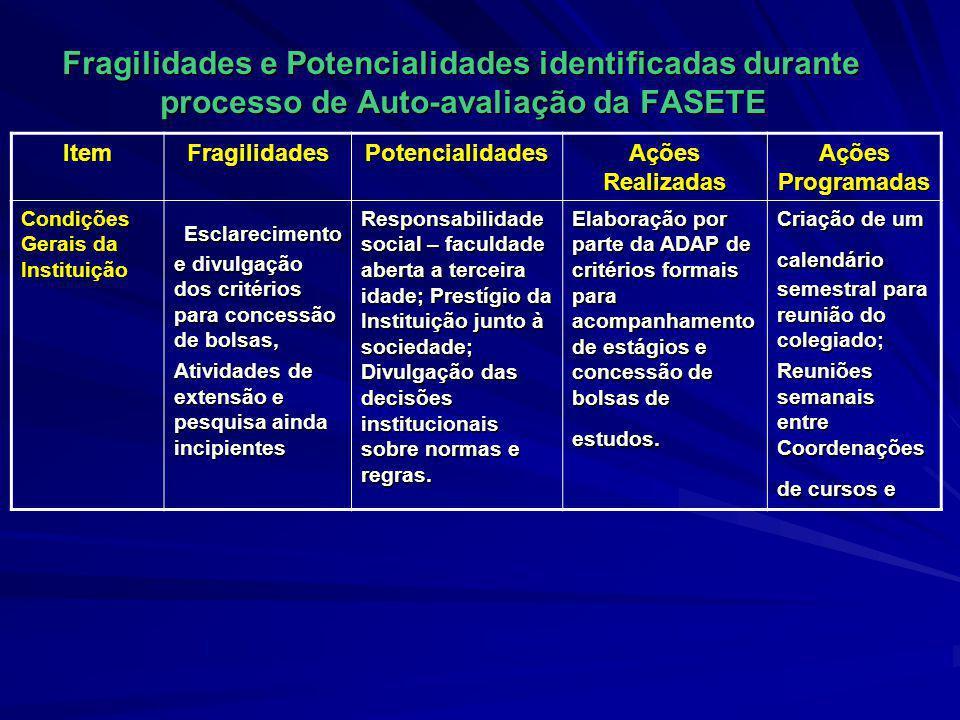 Fragilidades e Potencialidades identificadas durante processo de Auto-avaliação da FASETE Fragilidades e Potencialidades identificadas durante process