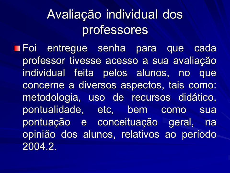 Avaliação individual dos professores Foi entregue senha para que cada professor tivesse acesso a sua avaliação individual feita pelos alunos, no que c