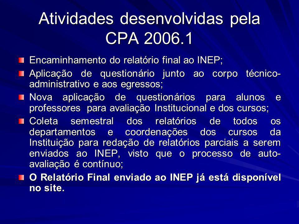 Atividades desenvolvidas pela CPA 2006.1 Encaminhamento do relatório final ao INEP; Aplicação de questionário junto ao corpo técnico- administrativo e
