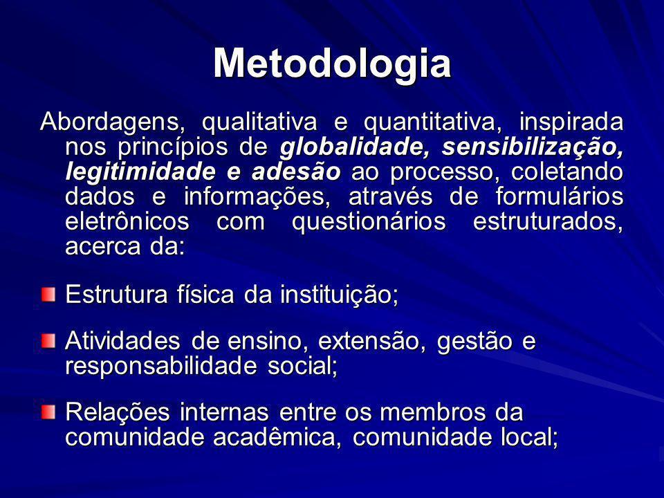 Metodologia Abordagens, qualitativa e quantitativa, inspirada nos princípios de globalidade, sensibilização, legitimidade e adesão ao processo, coleta