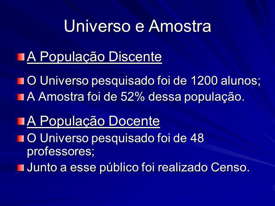Universo e Amostra A População Discente O Universo pesquisado foi de 1200 alunos; A Amostra foi de 52% dessa população. A População Docente O Universo