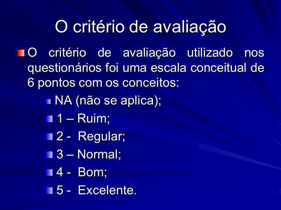 O critério de avaliação O critério de avaliação utilizado nos questionários foi uma escala conceitual de 6 pontos com os conceitos: NA (não se aplica)