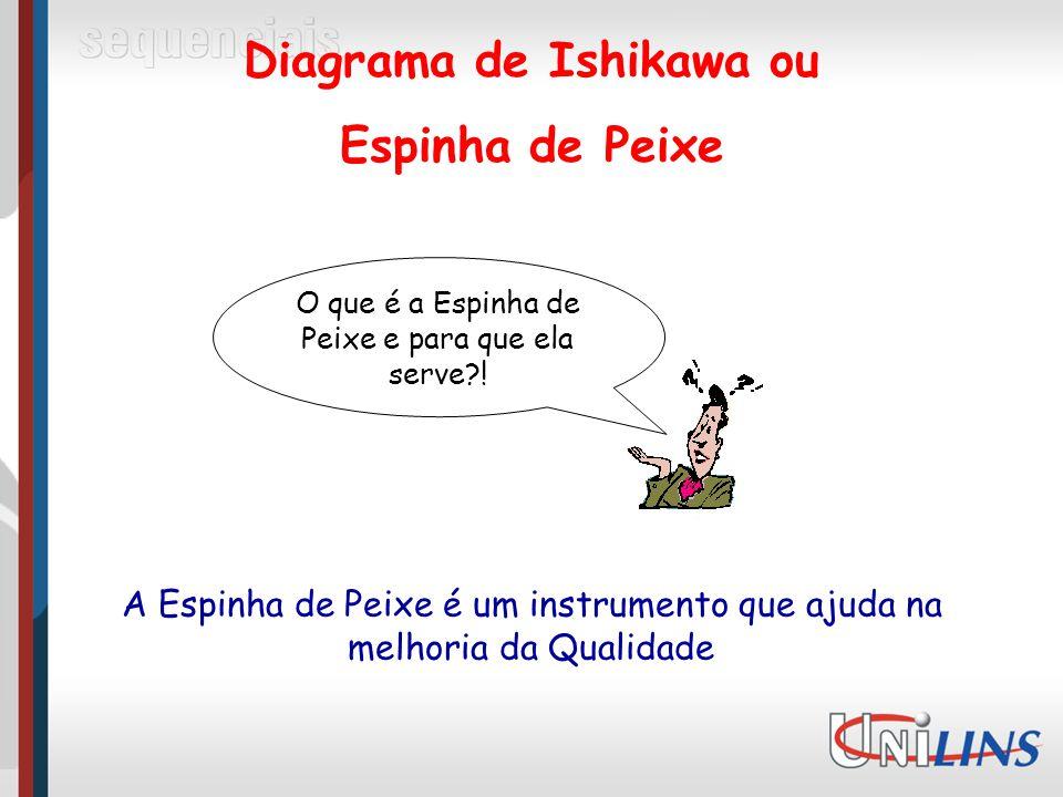 Diagrama de Ishikawa ou Espinha de Peixe O que é a Espinha de Peixe e para que ela serve?.