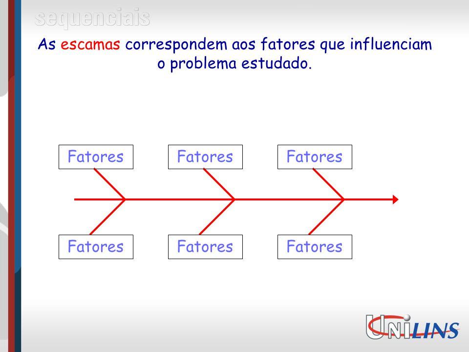 As escamas correspondem aos fatores que influenciam o problema estudado. Fatores