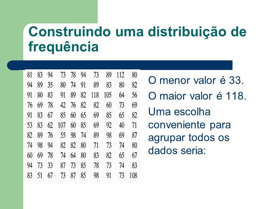 Construindo uma distribuição de frequência O menor valor é 33. O maior valor é 118. Uma escolha conveniente para agrupar todos os dados seria: