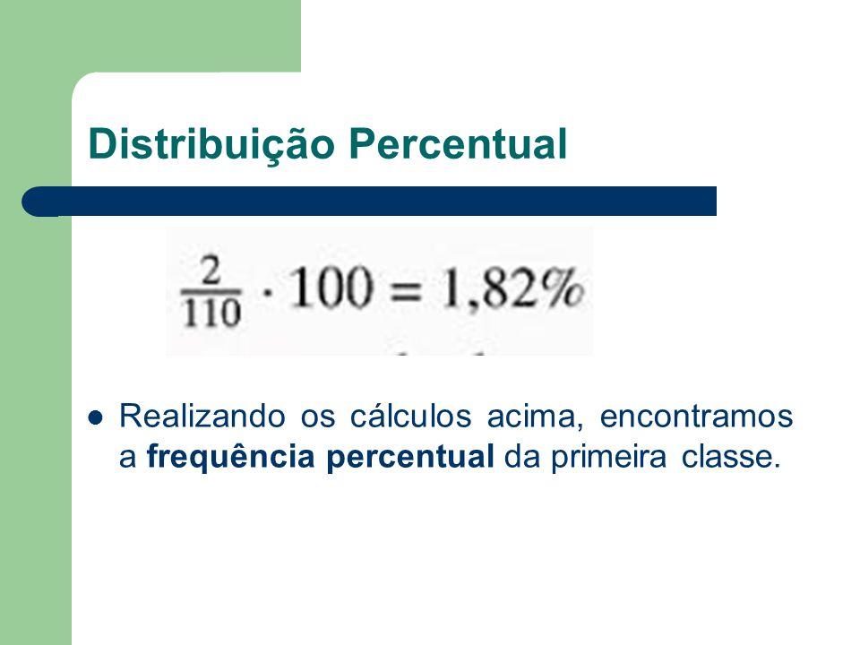 Distribuição Percentual Realizando os cálculos acima, encontramos a frequência percentual da primeira classe.
