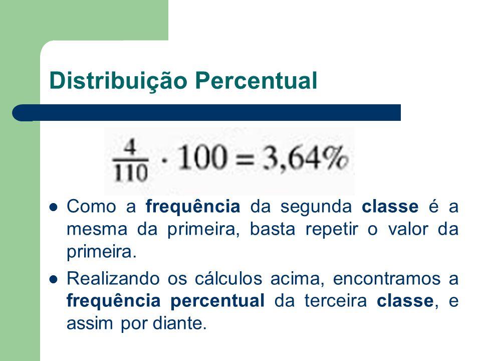 Distribuição Percentual Como a frequência da segunda classe é a mesma da primeira, basta repetir o valor da primeira. Realizando os cálculos acima, en