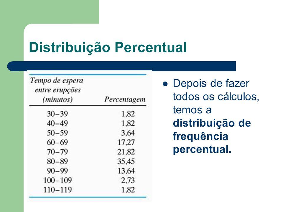 Distribuição Percentual Depois de fazer todos os cálculos, temos a distribuição de frequência percentual.