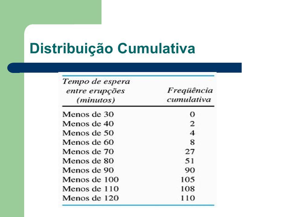Distribuição Cumulativa