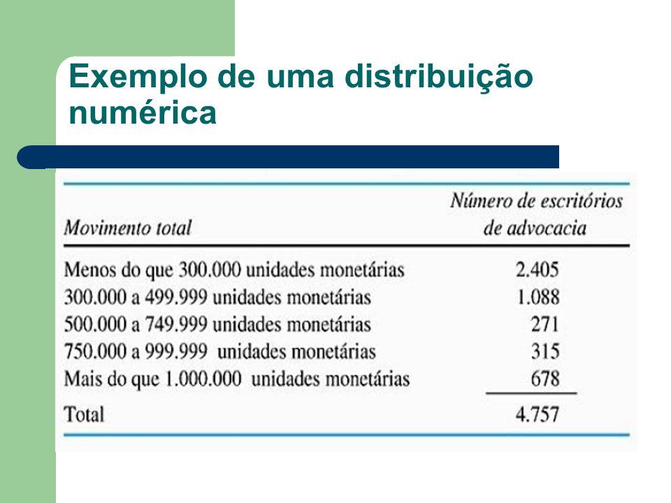 Exemplo de uma distribuição numérica