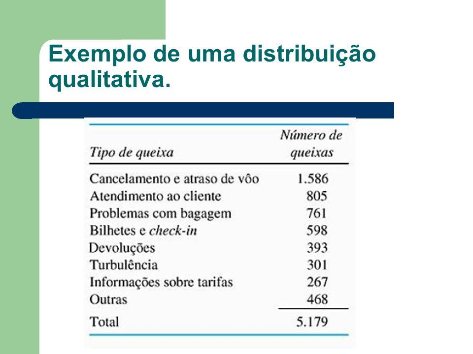 Exemplo de uma distribuição qualitativa.