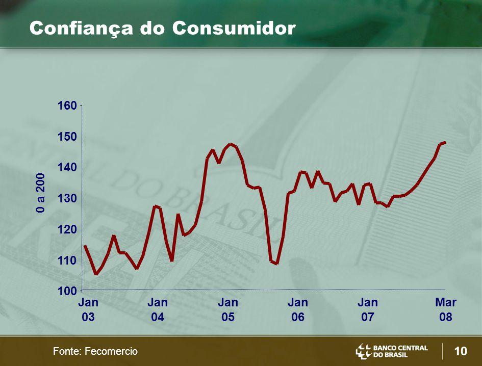 10 0 a 200 Fonte: Fecomercio Confiança do Consumidor 100 110 120 130 140 150 160 Jan 03 Jan 04 Jan 05 Jan 06 Jan 07 Mar 08