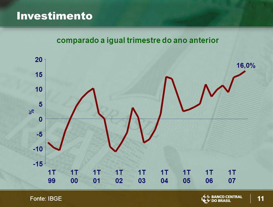 11 Investimento Fonte: IBGE % -15 -10 -5 0 5 10 15 20 1T 99 1T 00 1T 01 1T 02 1T 03 1T 04 1T 05 1T 06 1T 07 16,0% comparado a igual trimestre do ano a