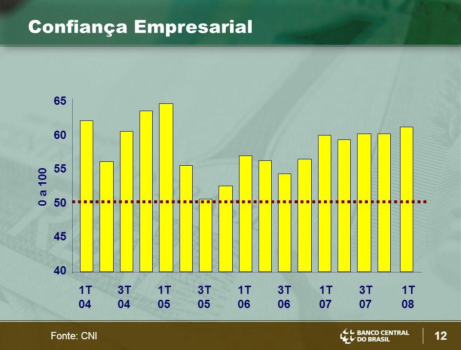 12 Fonte: CNI Confiança Empresarial 0 a 100 40 45 50 55 60 65 1T 04 3T 04 1T 05 3T 05 1T 06 3T 06 1T 07 3T 07 1T 08
