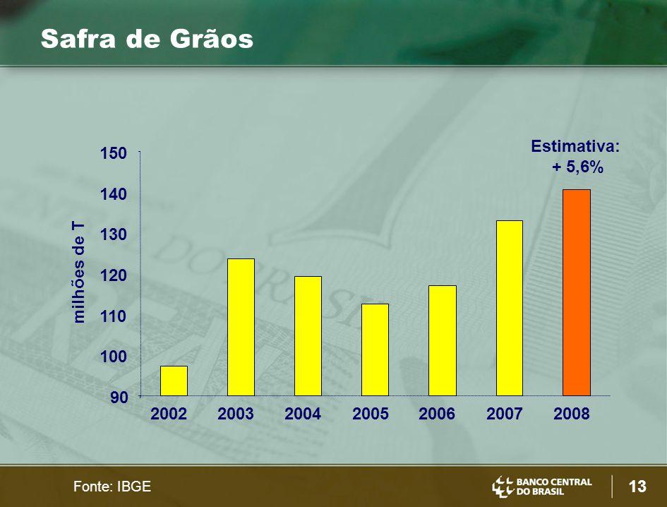 13 Safra de Grãos milhões de T 90 100 110 120 130 140 150 2002200320042005200620072008 Fonte: IBGE Estimativa: + 5,6%